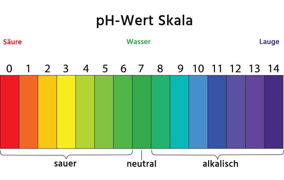 pH Wert Skala